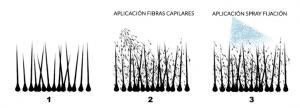 aplicacion fibras capilares KMax